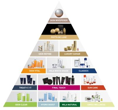 mila-d-opiz-skin-care-brand-pyramid-25-.jpg